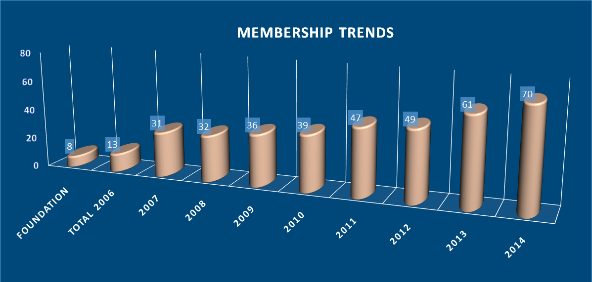 Background - Membership trend from 2006 until 2014