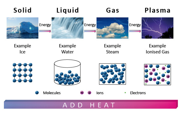 plasma technology - figure about generating plasma